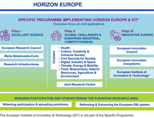 """Този месец започват първите покани за кандидатстване по научната програмата """"Хоризонт Европа"""""""